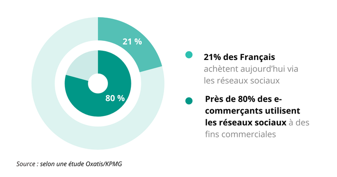 Zoom sur les nouvelles technologies pour booster les ventes en France