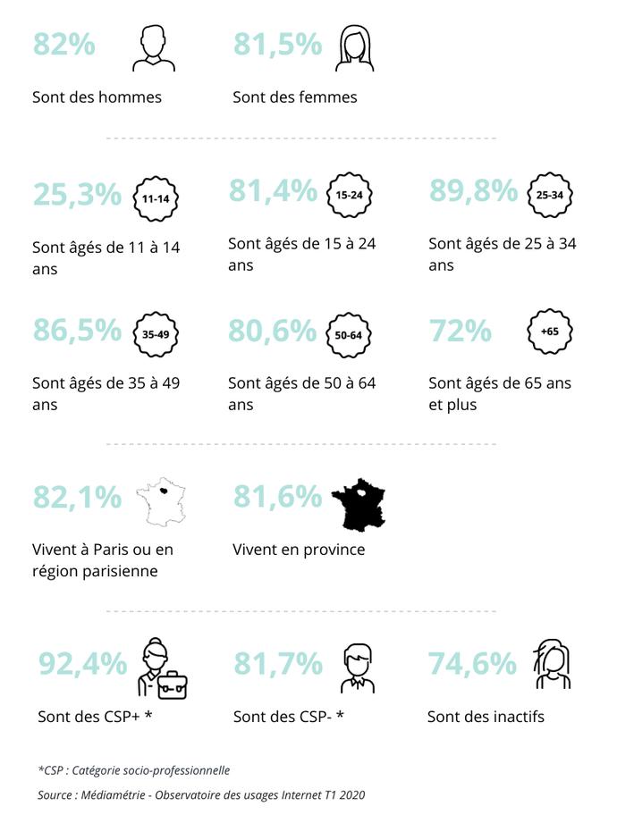 Découvrez les pourcentages d'acheteurs par cible d'internaute :