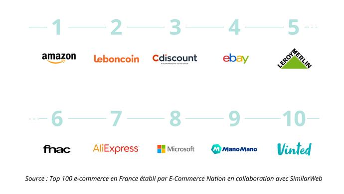 Découvrez le top 10 des sites de vente en ligne les plus consultés en France :