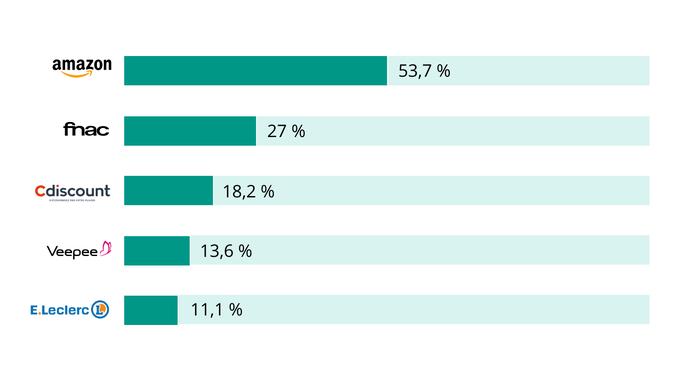 Les sites de e-commerce qui enregistrent le plus grand nombre de clients sur l'année 2019 sont :