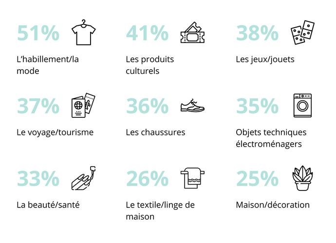 Les produits et services les plus achetés en France sur les sites Internet sont :